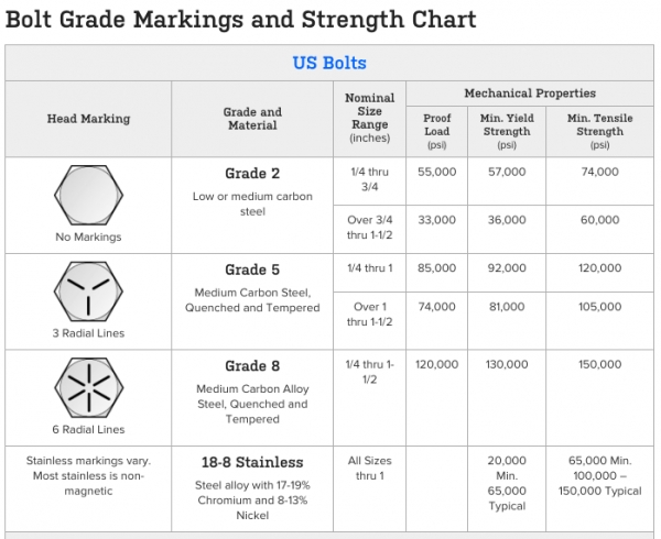 Bolt Grade Markings and Strength